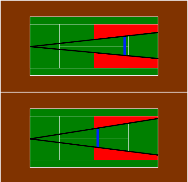 Coverage area not closing the net (top) vs closing the net (bottom)