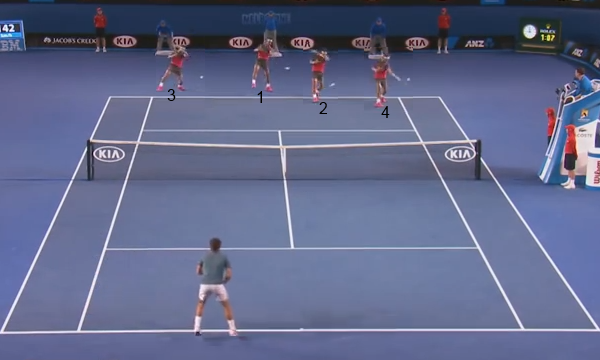 Nadal's court position on a sequence of forehands