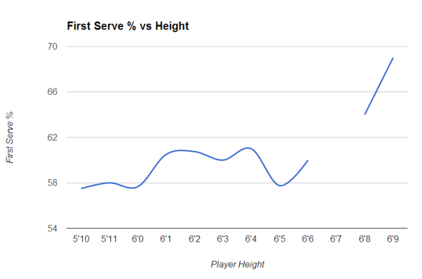 First Serve % vs Height